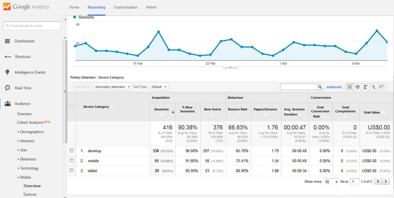 Google Analytics Mobile Data from WordPress SEO Company