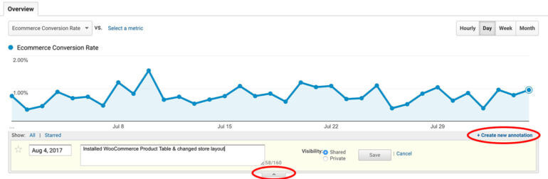 WooCommerce conversion rate tracking