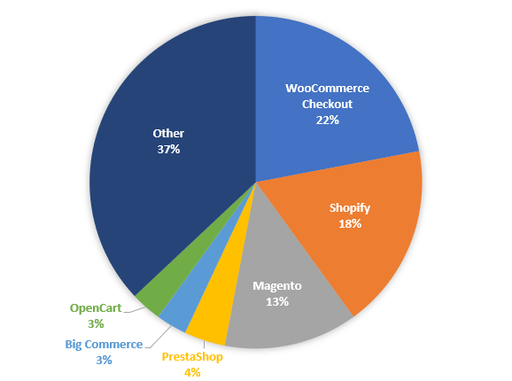 WooCommerce's market share of top 1 million sites