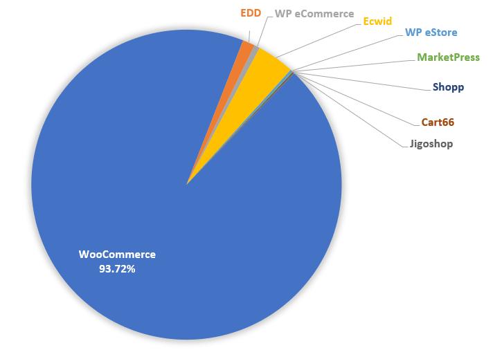 WooCommerce market share of WordPress eCommerce plugins