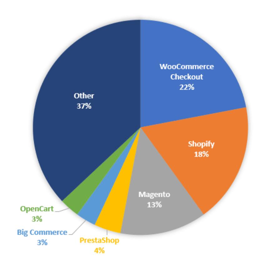 f3035006effa WooCommerce Stats 2019: How Many Websites Use WooCommerce?