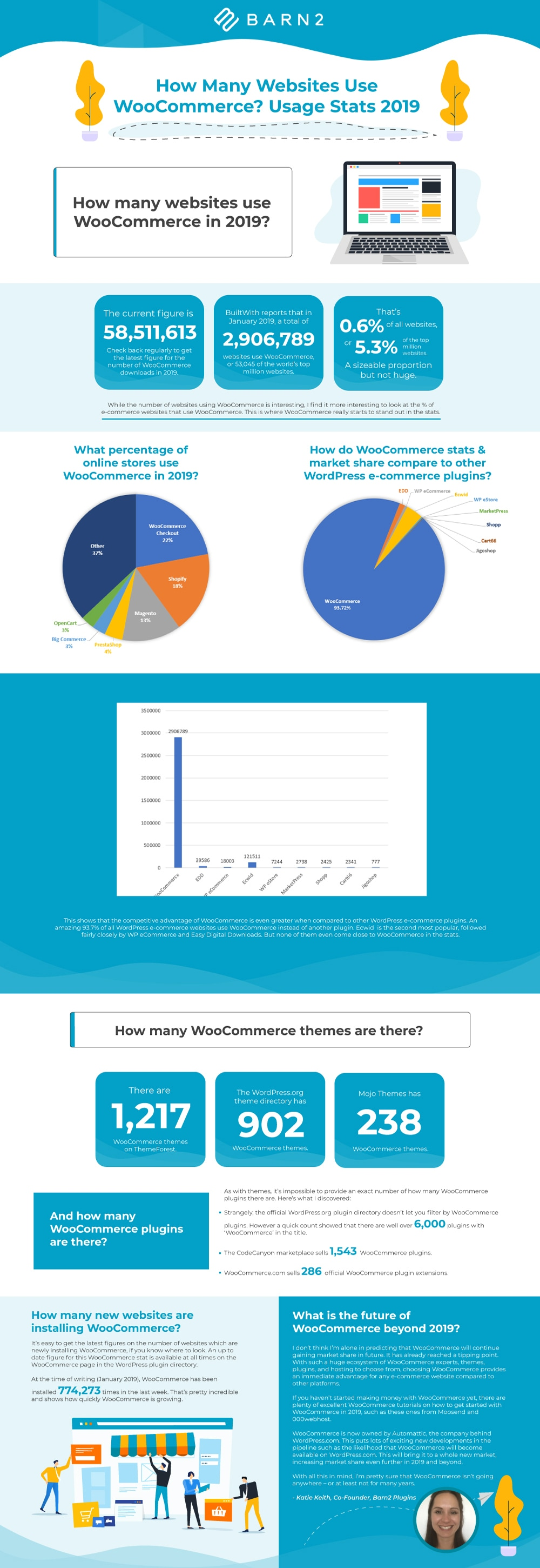 WooCommerce stats infographic