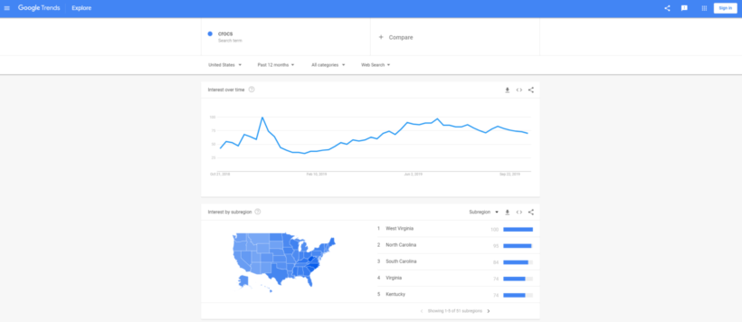 Google Trends search result