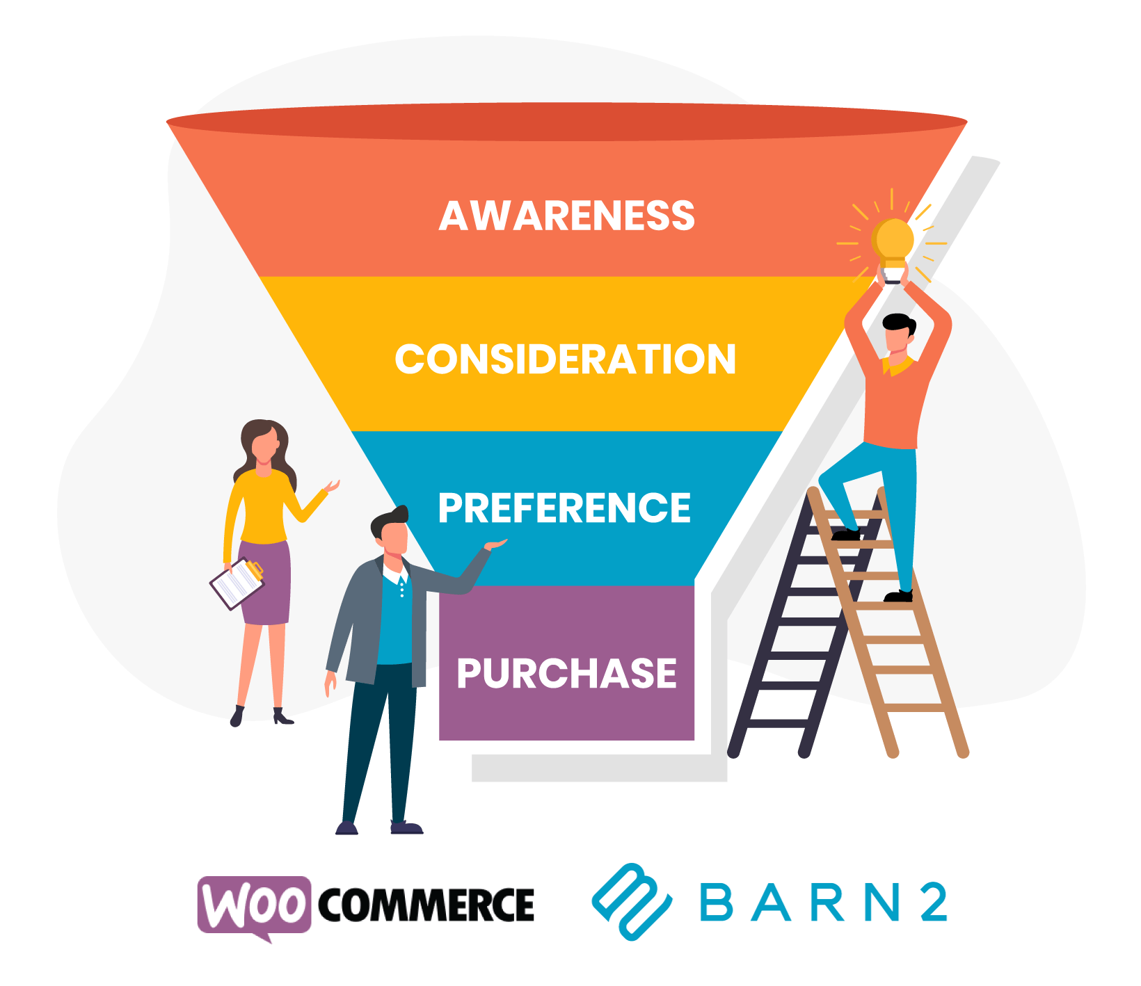 WooCommerce sales funnel infographic