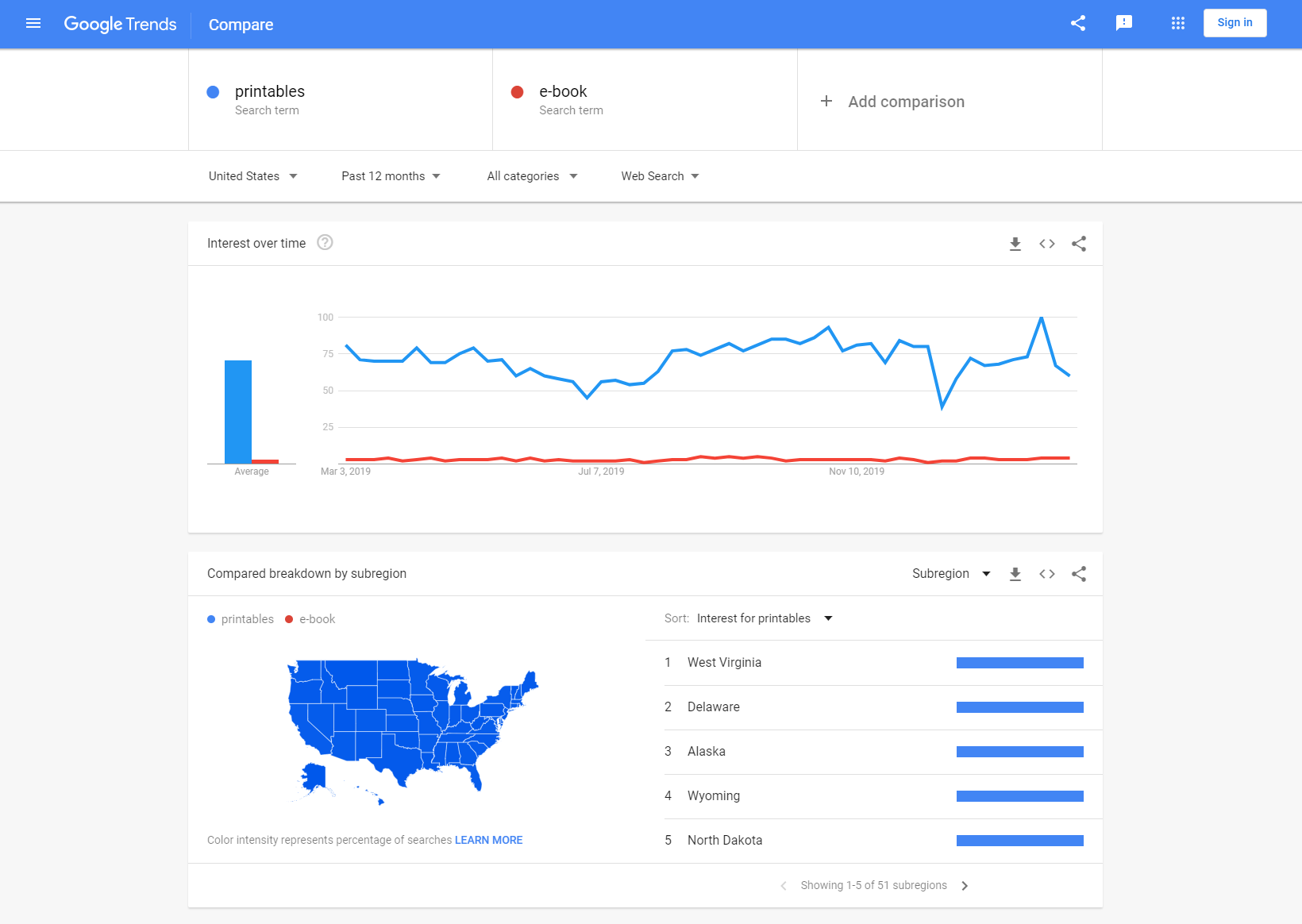 Google Trends result