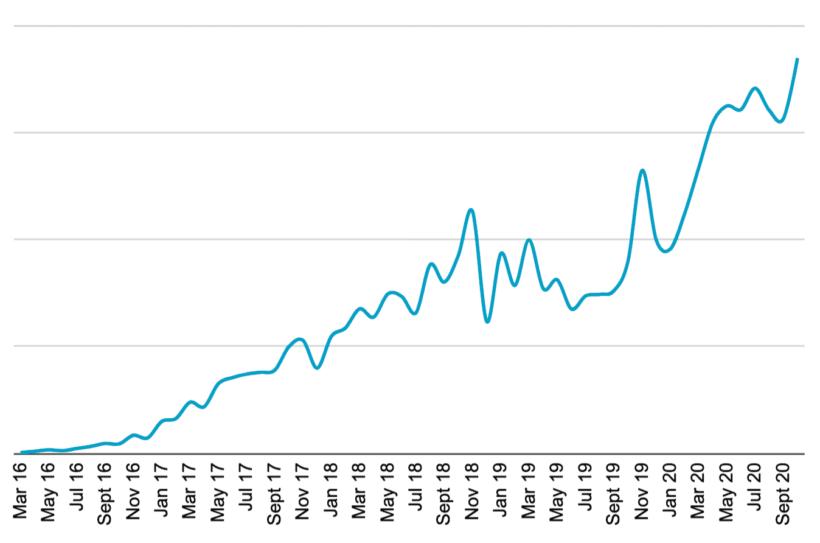 Impact of COVID-19 pandemic on WordPress plugin sales