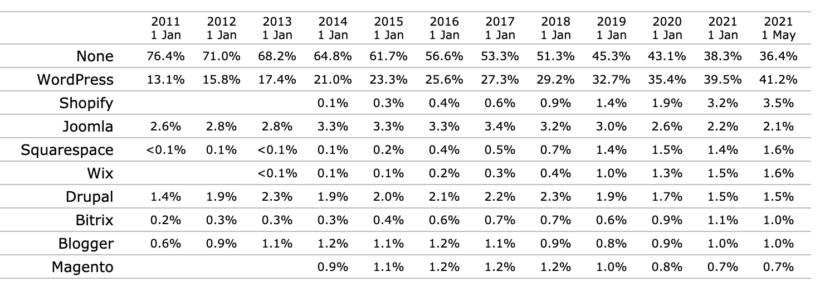 WordPress growing
