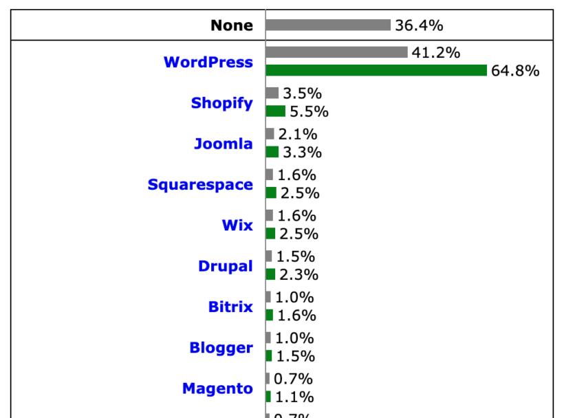 WordPress market share